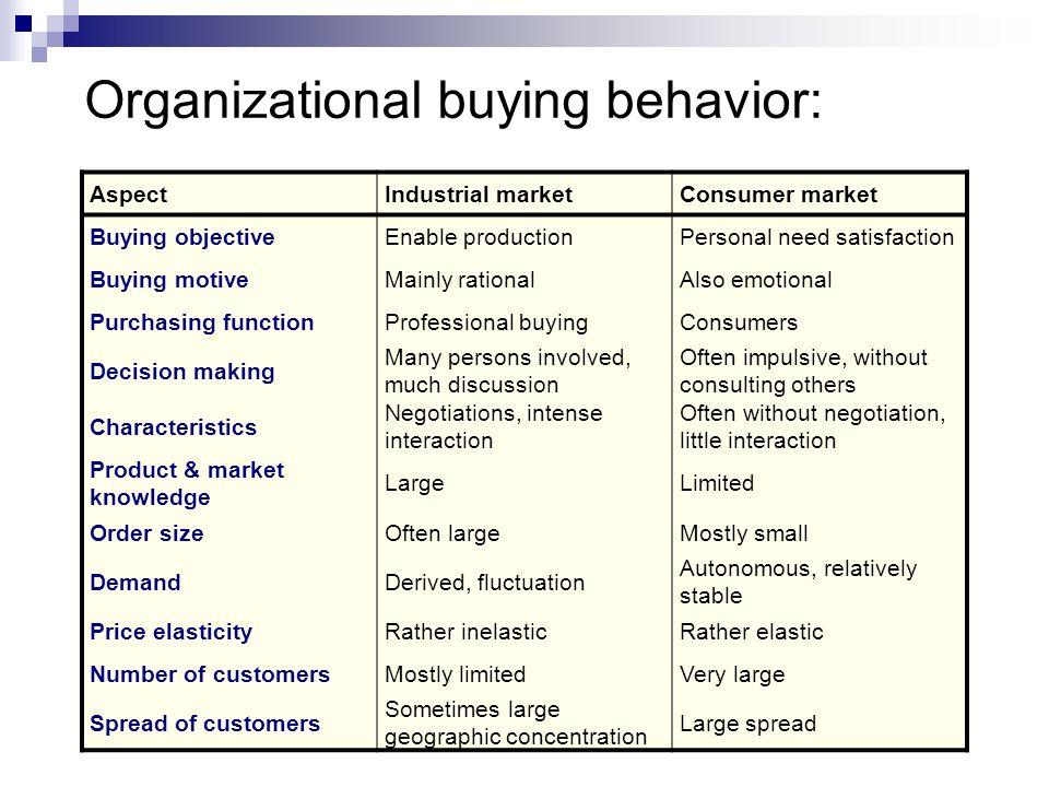 Organizational buying behavior: AspectIndustrial marketConsumer market Buying objectiveEnable productionPersonal need satisfaction Buying motiveMainly