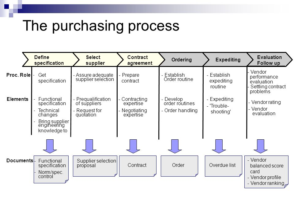 The purchasing process - Establish expediting routine - Expediting - 'Trouble- shooting' - Vendor rating - Vendor - Establish Order routine - Develop