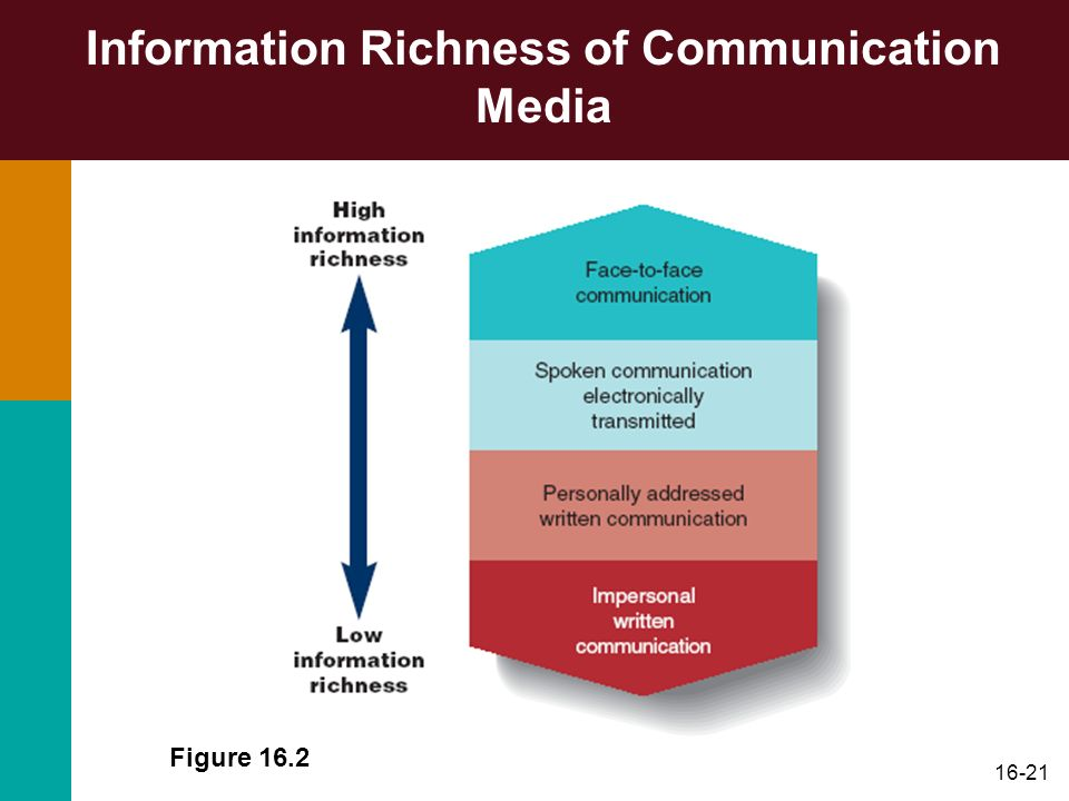 16-21 Information Richness of Communication Media Figure 16.2