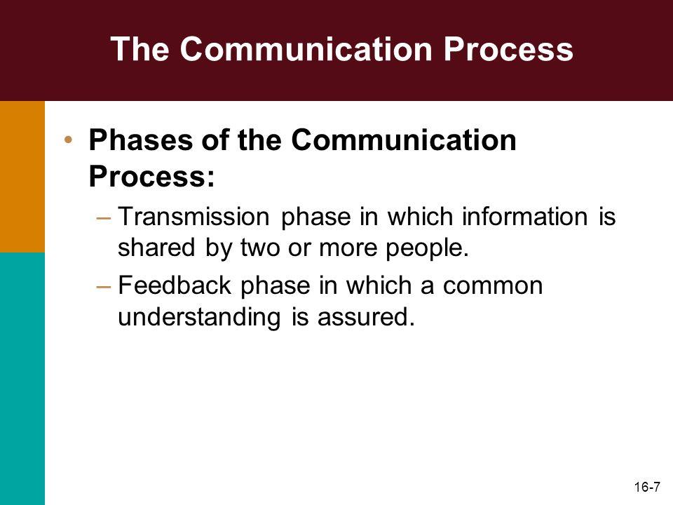 16-8 The Communication Process Figure 16.1