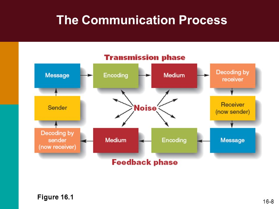 16-29 Communication Media Many managers do not have time to read all the electronic work-related information available to them Problem with information overload is the potential for important information to be ignored or overlooked Can result in lost productivity