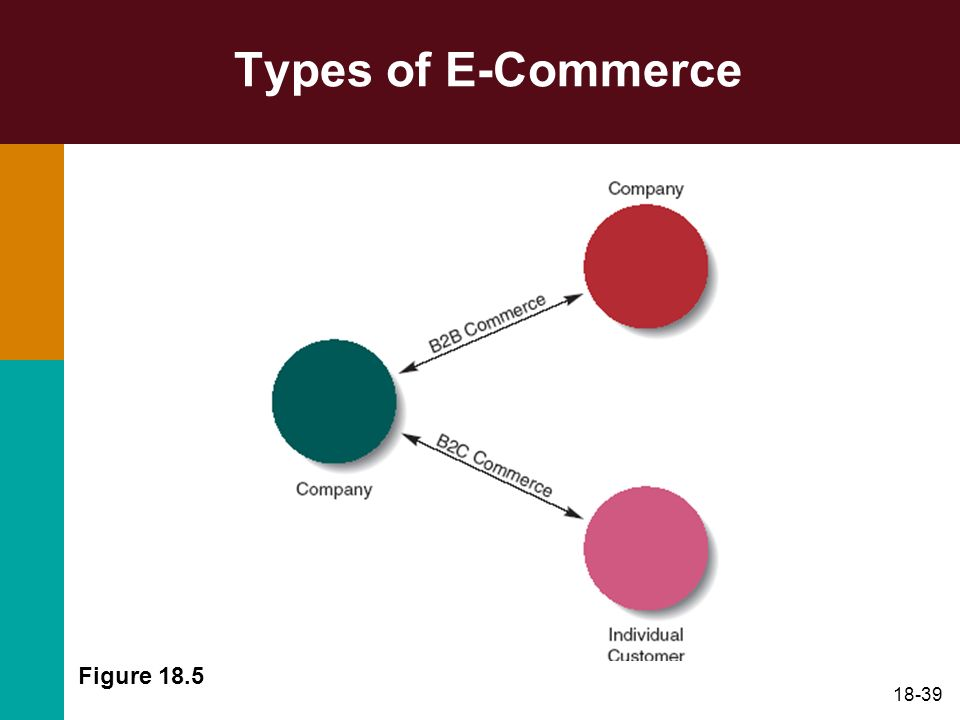 18-39 Types of E-Commerce Figure 18.5