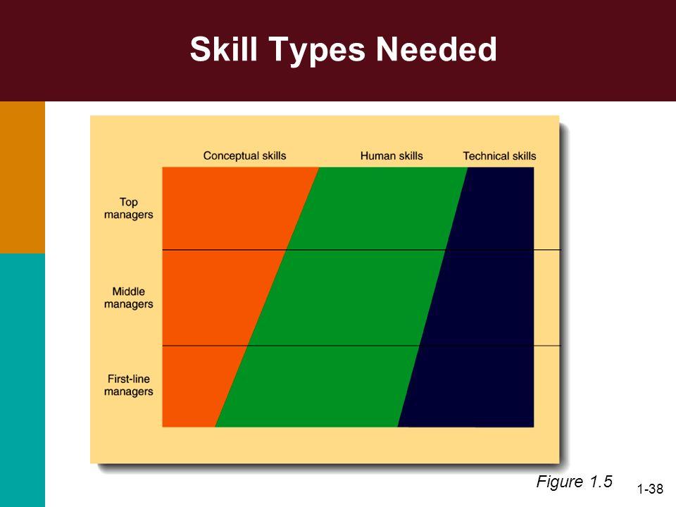 1-38 Skill Types Needed Figure 1.5