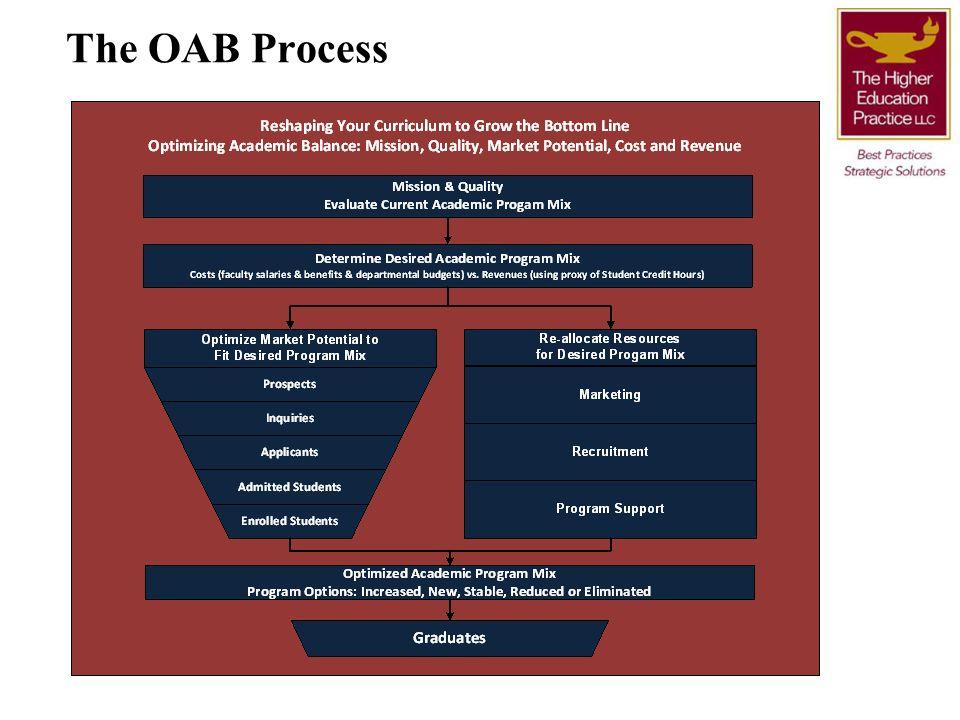The OAB Process