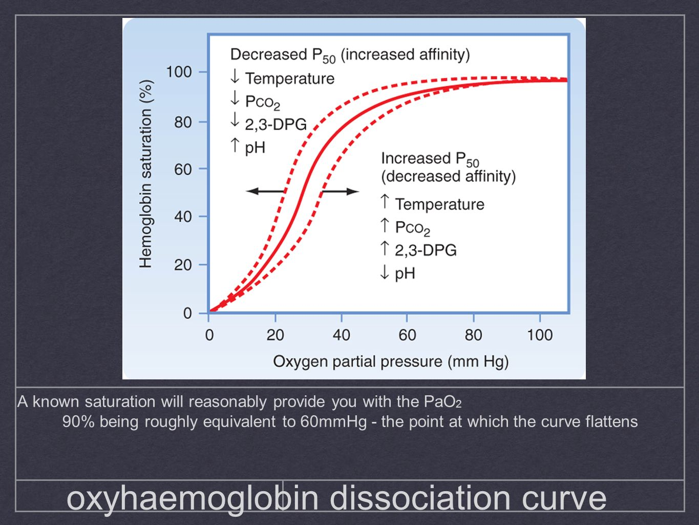 oxyhaemoglobin dissociation curve A known saturation will reasonably provide you with the PaO 2 90% being roughly equivalent to 60mmHg - the point at