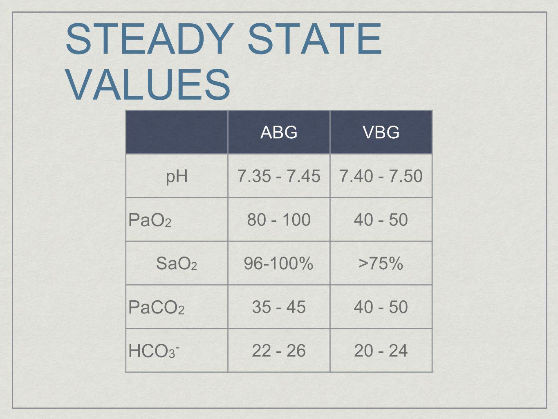 STEADY STATE VALUES ABGVBG pH7.35 - 7.457.40 - 7.50 PaO 2 80 - 10040 - 50 SaO 2 96-100%>75% PaCO 2 35 - 4540 - 50 HCO 3 - 22 - 2620 - 24