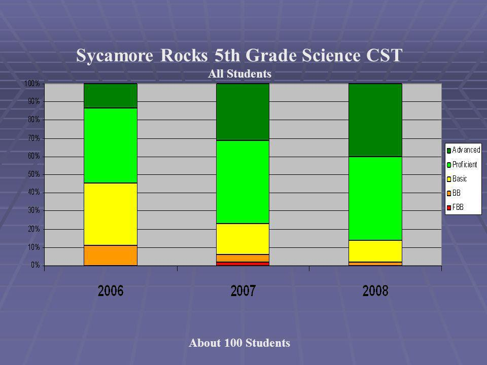 About 100 Students Sycamore Rocks 5th Grade Science CST All Students