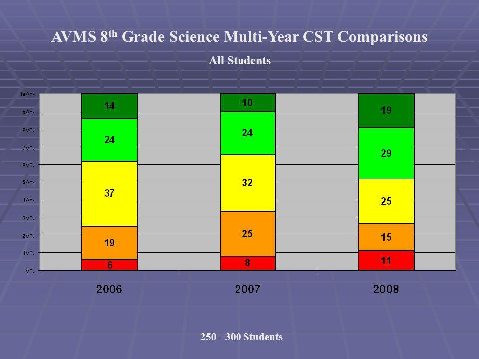 AVMS 8 th Grade Science Multi-Year CST Comparisons All Students 250 - 300 Students
