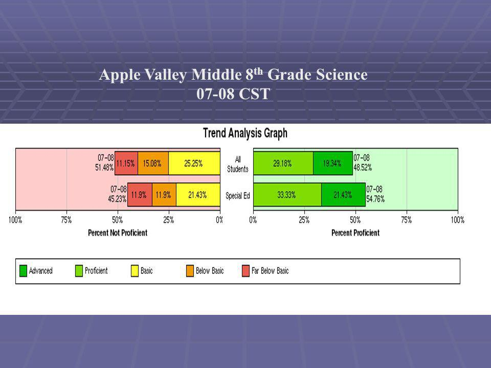 Apple Valley Middle 8 th Grade Science 07-08 CST