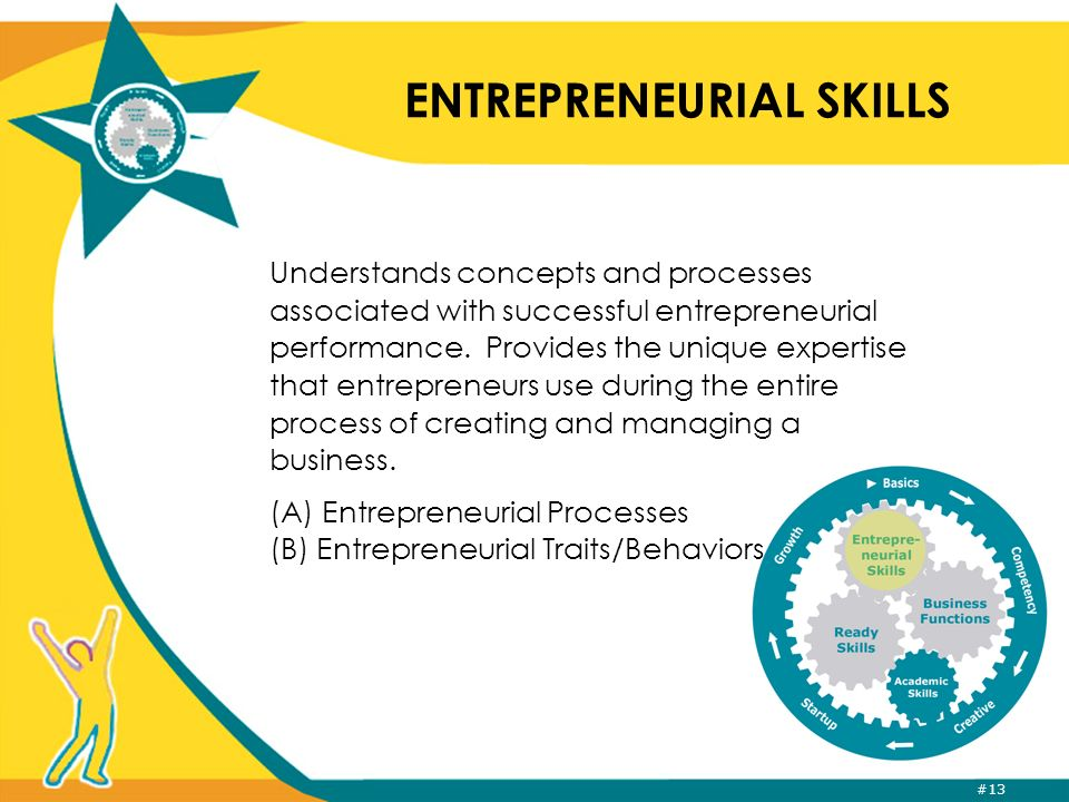 #13 ENTREPRENEURIAL SKILLS Understands concepts and processes associated with successful entrepreneurial performance.