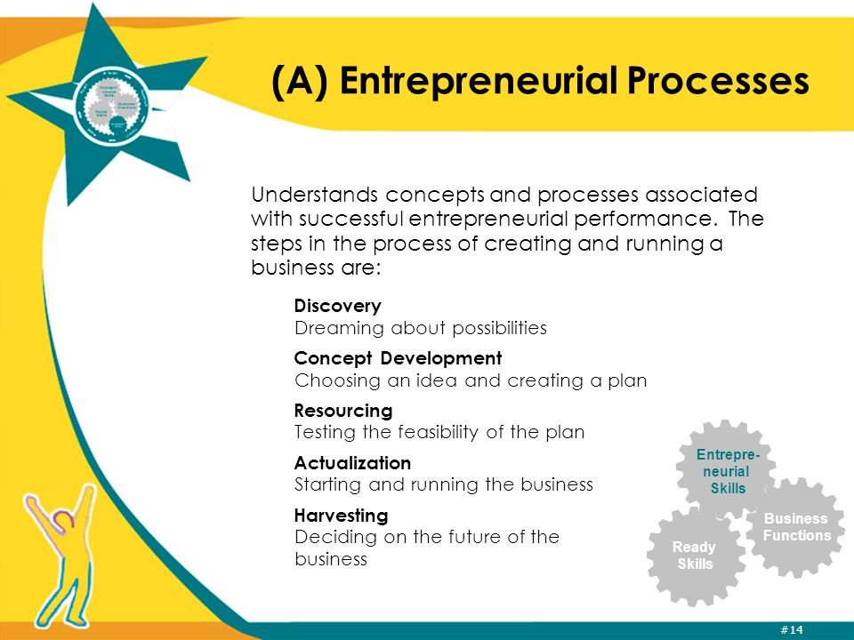 #14 Entrepre- neurial Skills Ready Skills Business Functions (A) Entrepreneurial Processes Understands concepts and processes associated with successful entrepreneurial performance.