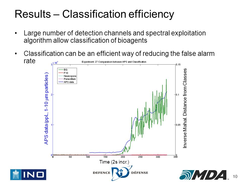 10 Results – Classification efficiency Large number of detection channels and spectral exploitation algorithm allow classification of bioagents Classification can be an efficient way of reducing the false alarm rate Inverse Mahal.