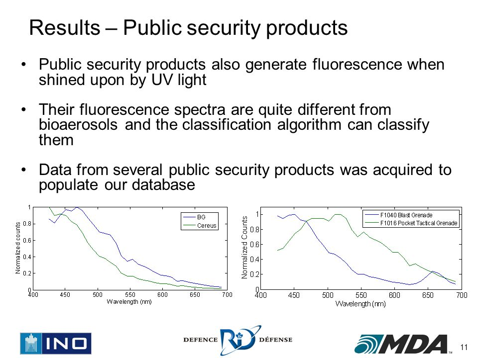 11 Results – Public security products Public security products also generate fluorescence when shined upon by UV light Their fluorescence spectra are quite different from bioaerosols and the classification algorithm can classify them Data from several public security products was acquired to populate our database