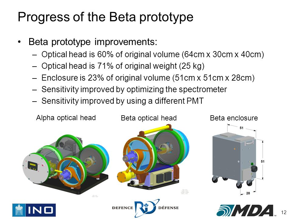 12 Progress of the Beta prototype Beta prototype improvements: –Optical head is 60% of original volume (64cm x 30cm x 40cm) –Optical head is 71% of original weight (25 kg) –Enclosure is 23% of original volume (51cm x 51cm x 28cm) –Sensitivity improved by optimizing the spectrometer –Sensitivity improved by using a different PMT Alpha optical head Beta optical headBeta enclosure