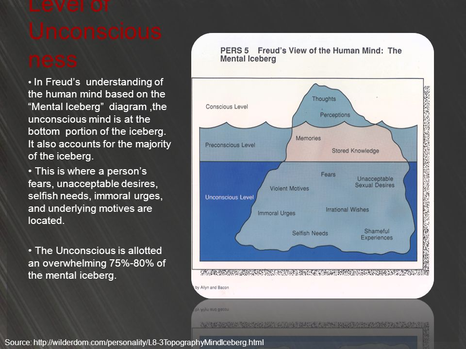 Level of Unconscious ness In Freuds understanding of the human mind based on the Mental Iceberg diagram,the unconscious mind is at the bottom portion