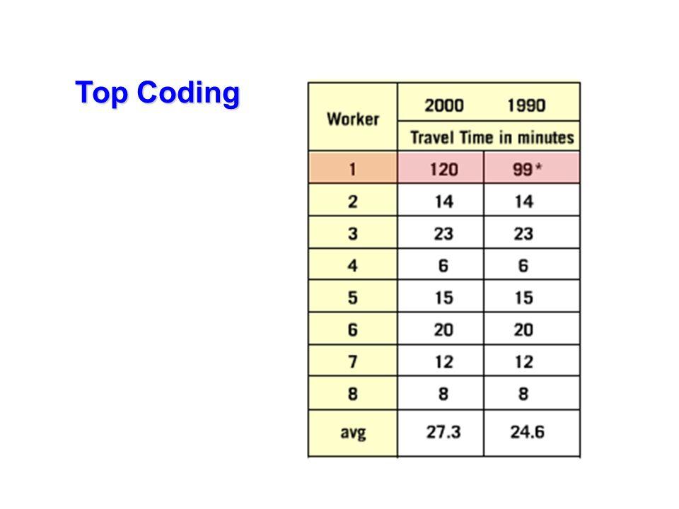 Top Coding