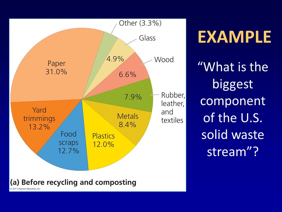 What is the biggest component of the U.S. solid waste stream EXAMPLE