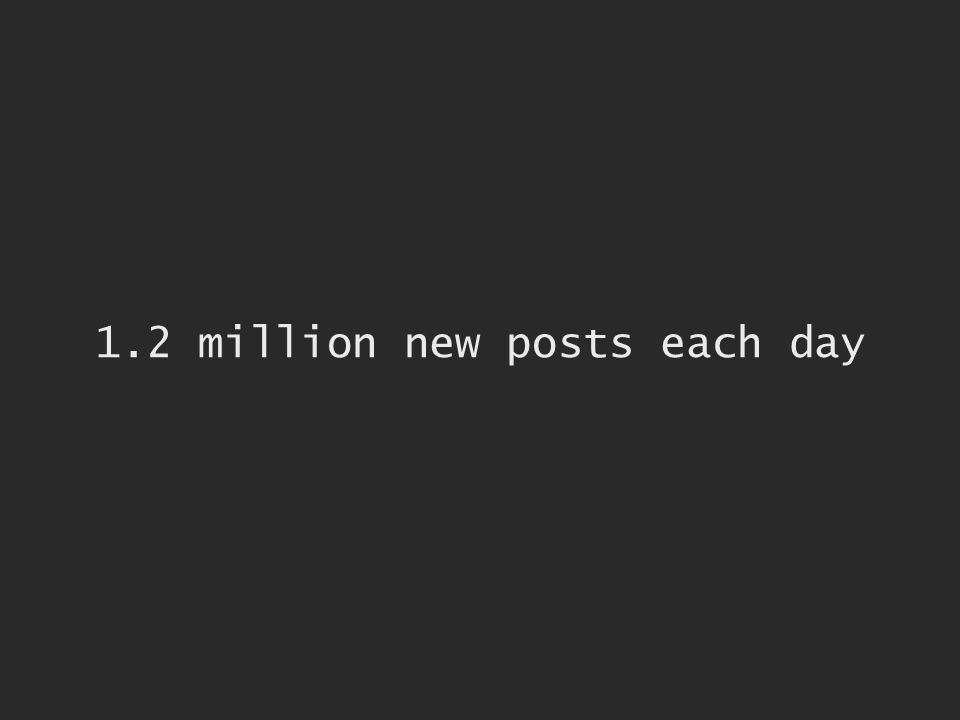1.2 million new posts each day