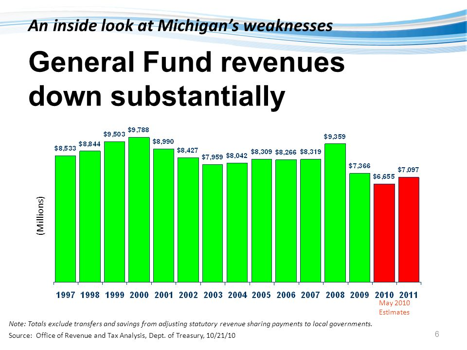 Programs outgrow sustainability An inside look at Michigans weaknesses Source: OHHS, MA Team 1/10/11 7 Michigan Medicaid caseload at record level –Up almost 828,000 since 2000 –Number of full time state caseworkers remained relatively flat from 2001 to 2010 (329 to 366 employees) October 1998 through November 2010