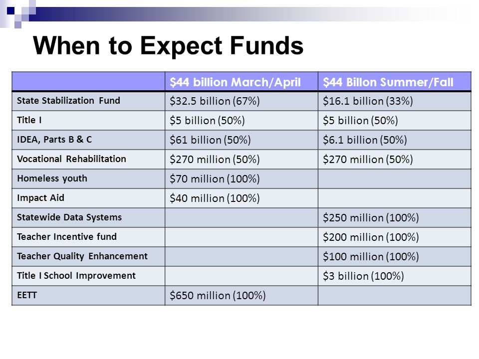 When to Expect Funds $44 billion March/April$44 Billon Summer/Fall State Stabilization Fund $32.5 billion (67%)$16.1 billion (33%) Title I $5 billion (50%) IDEA, Parts B & C $61 billion (50%)$6.1 billion (50%) Vocational Rehabilitation $270 million (50%) Homeless youth $70 million (100%) Impact Aid $40 million (100%) Statewide Data Systems $250 million (100%) Teacher Incentive fund $200 million (100%) Teacher Quality Enhancement $100 million (100%) Title I School Improvement $3 billion (100%) EETT $650 million (100%)