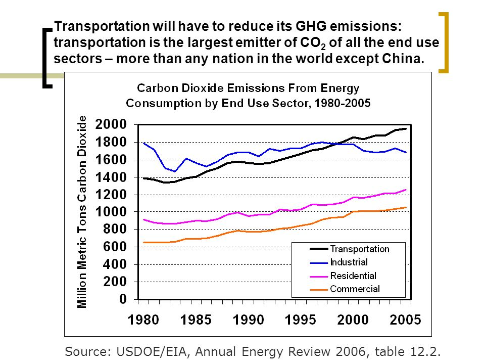 Transportation will have to reduce its GHG emissions: transportation is the largest emitter of CO 2 of all the end use sectors – more than any nation in the world except China.