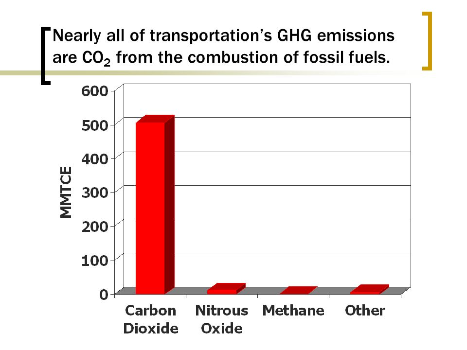 Nearly all of transportations GHG emissions are CO 2 from the combustion of fossil fuels.