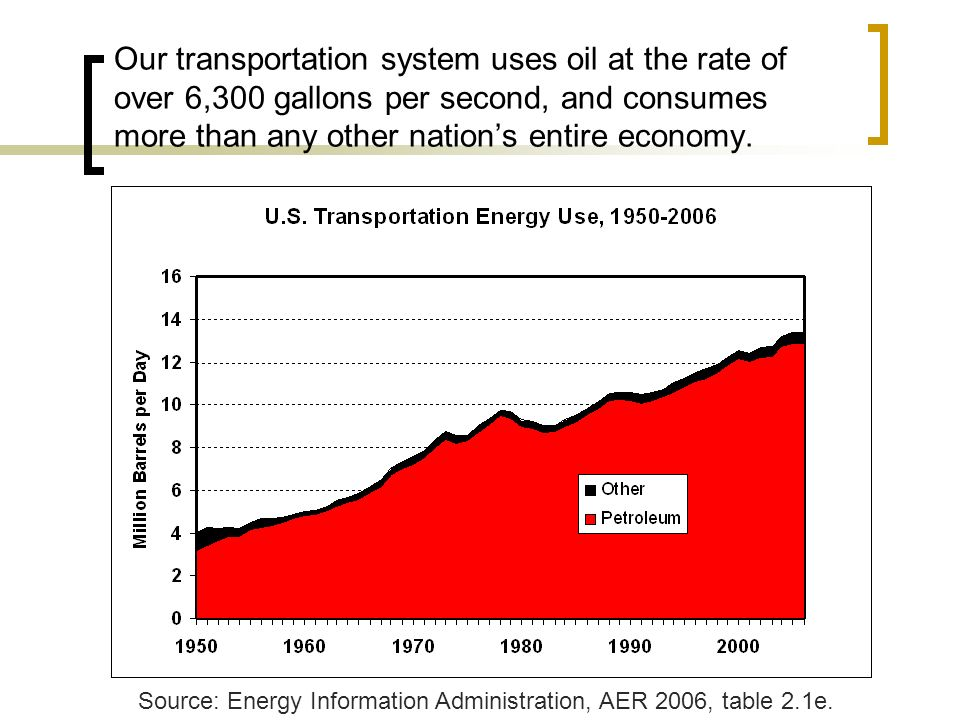 Our transportation system uses oil at the rate of over 6,300 gallons per second, and consumes more than any other nations entire economy.