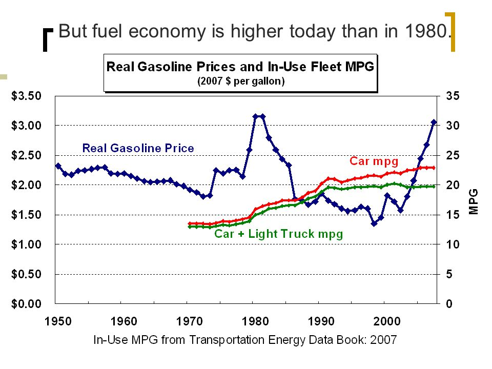 Fleet Fuel Economy But fuel economy is higher today than in 1980.