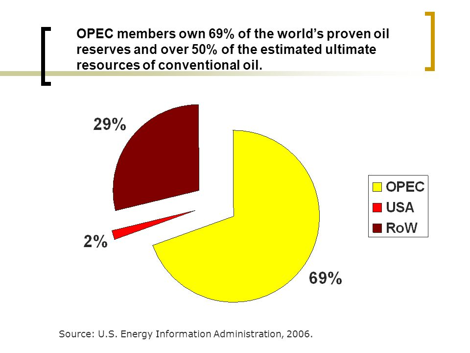 OPEC members own 69% of the worlds proven oil reserves and over 50% of the estimated ultimate resources of conventional oil.