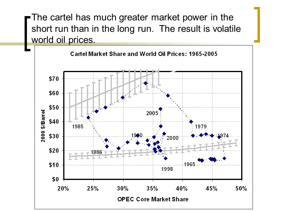 The cartel has much greater market power in the short run than in the long run.