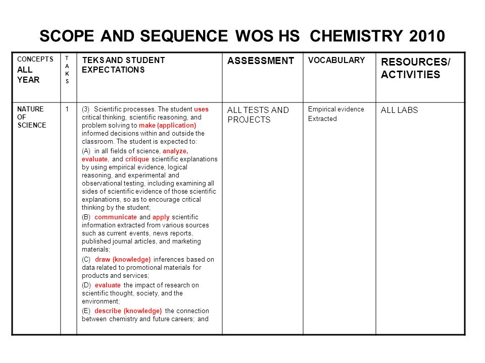 SCOPE AND SEQUENCE WOS HS CHEMISTRY 2010 CONCEPTS ALL YEAR TAKSTAKS TEKS AND STUDENT EXPECTATIONS ASSESSMENT VOCABULARY RESOURCES/ ACTIVITIES NATURE O