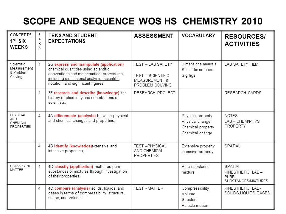 SCOPE AND SEQUENCE WOS HS CHEMISTRY 2010 CONCEPTS 1 ST SIX WEEKS TAKSTAKS TEKS AND STUDENT EXPECTATIONS ASSESSMENT VOCABULARY RESOURCES/ ACTIVITIES Sc