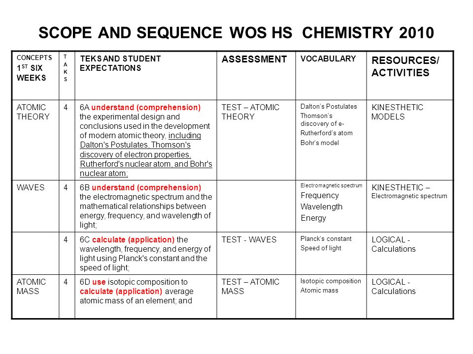 SCOPE AND SEQUENCE WOS HS CHEMISTRY 2010 CONCEPTS 1 ST SIX WEEKS TAKSTAKS TEKS AND STUDENT EXPECTATIONS ASSESSMENT VOCABULARY RESOURCES/ ACTIVITIES AT