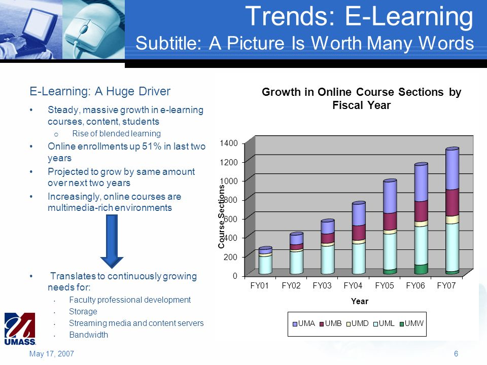 Trends: E-Learning Subtitle: A Picture Is Worth Many Words May 17, 20076 Steady, massive growth in e-learning courses, content, students o Rise of ble
