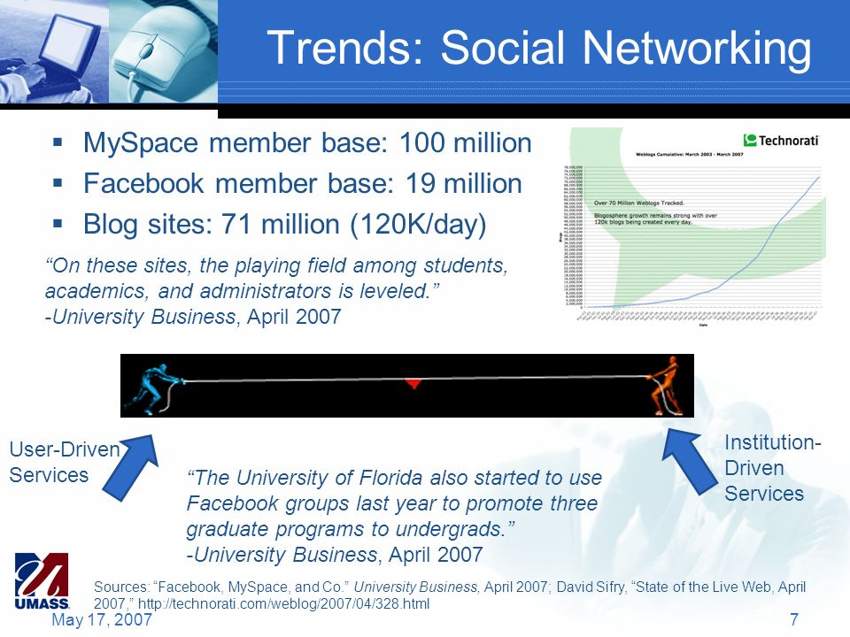 Trends: Social Networking MySpace member base: 100 million Facebook member base: 19 million Blog sites: 71 million (120K/day) May 17, 20077 On these sites, the playing field among students, academics, and administrators is leveled.