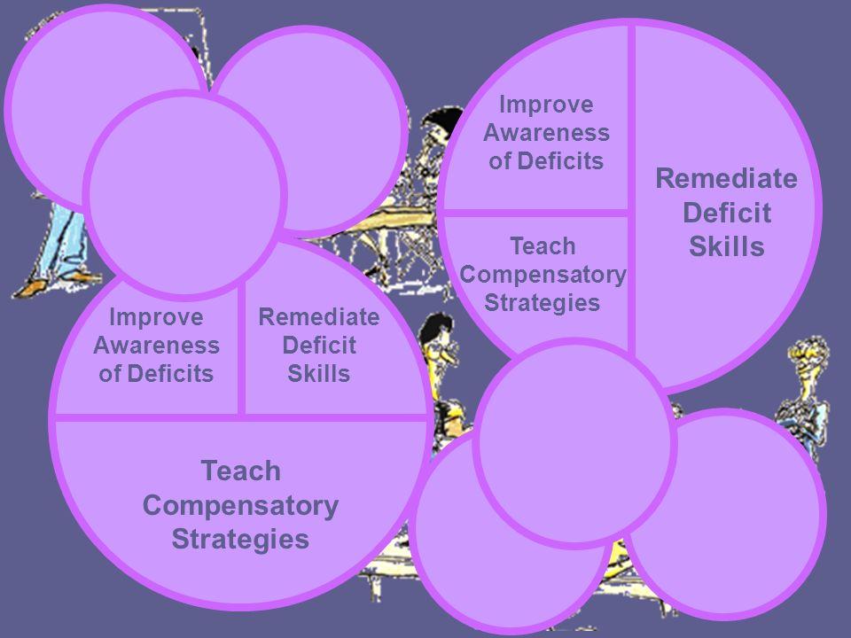 Remediate Deficit Skills Improve Awareness of Deficits Teach Compensatory Strategies Remediate Deficit Skills Improve Awareness of Deficits Remediate