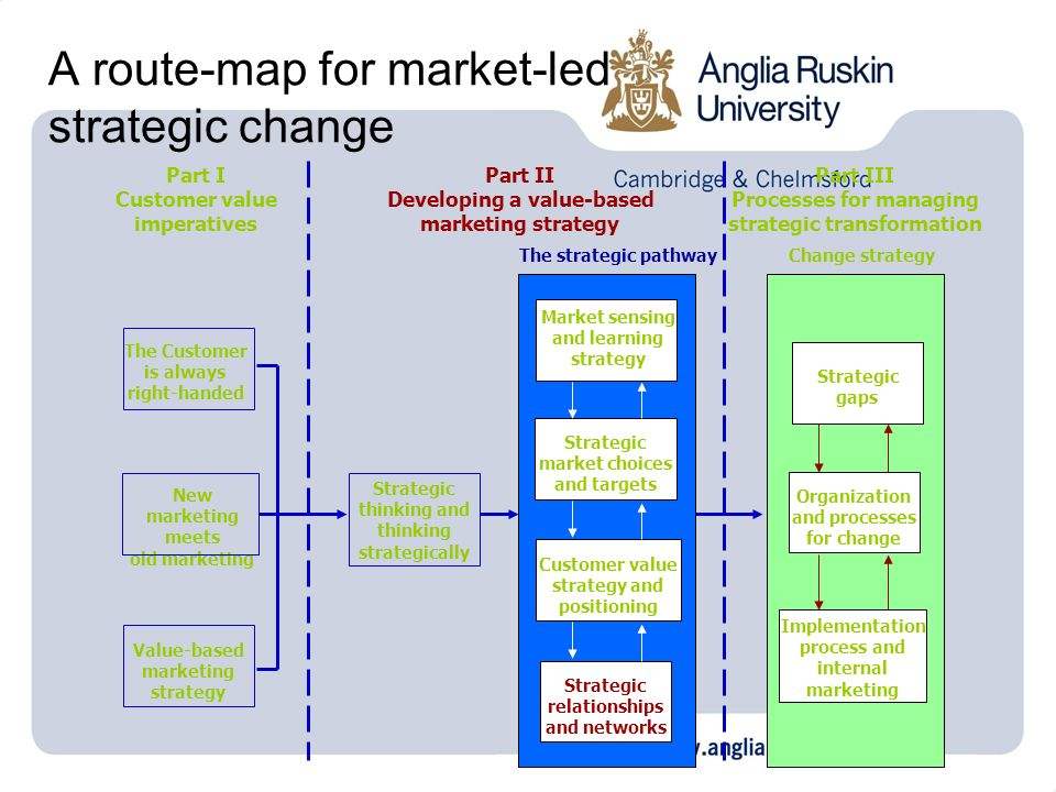 A route-map for market-led strategic change Value-based marketing strategy New marketing meets old marketing Strategic thinking and thinking strategic