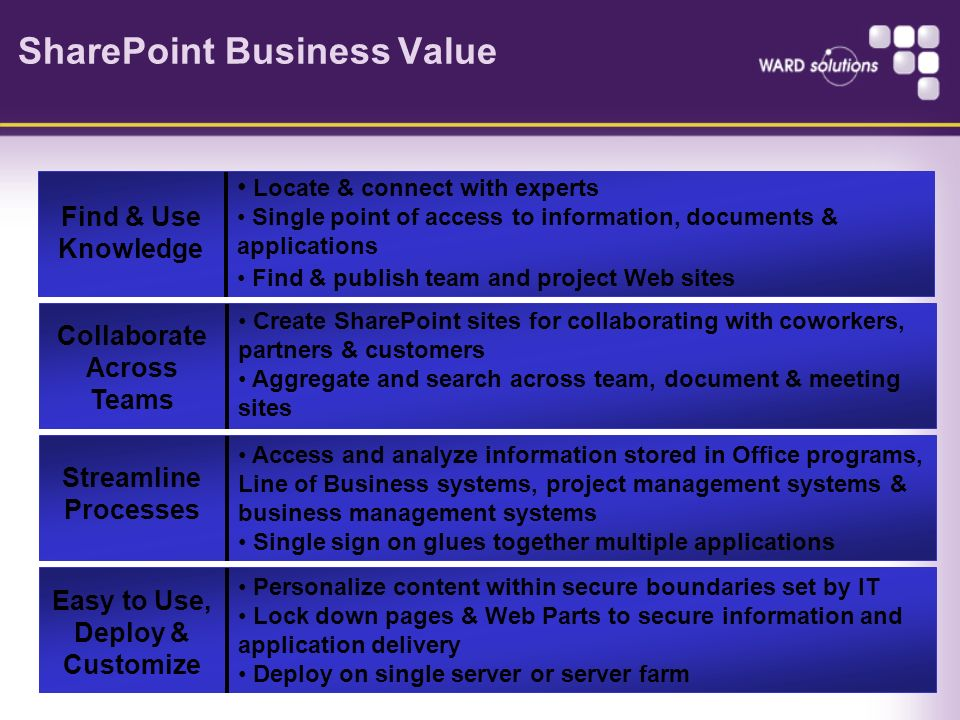 SharePoint Business Value Locate & connect with experts Single point of access to information, documents & applications Find & publish team and projec