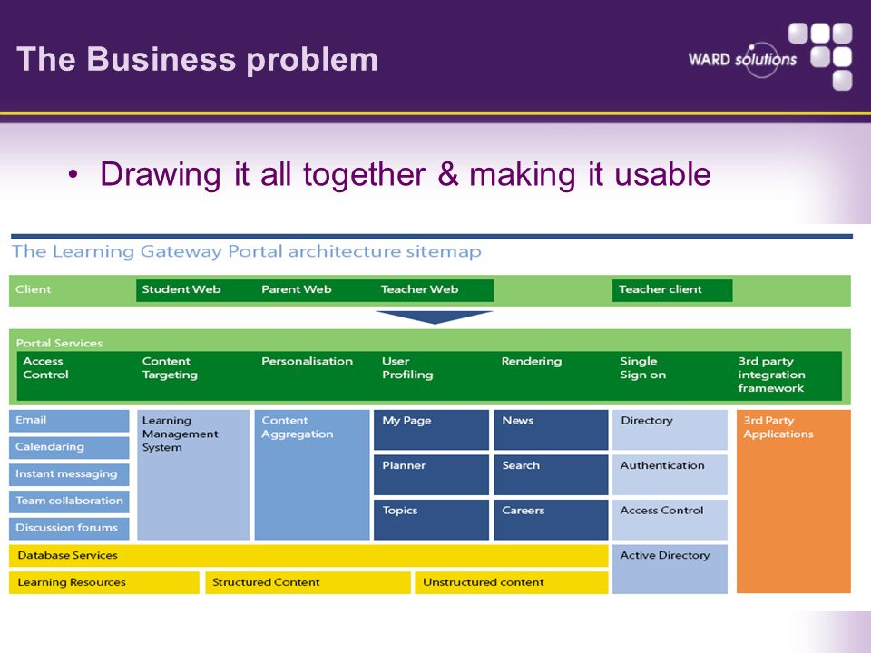 The Business problem Drawing it all together & making it usable
