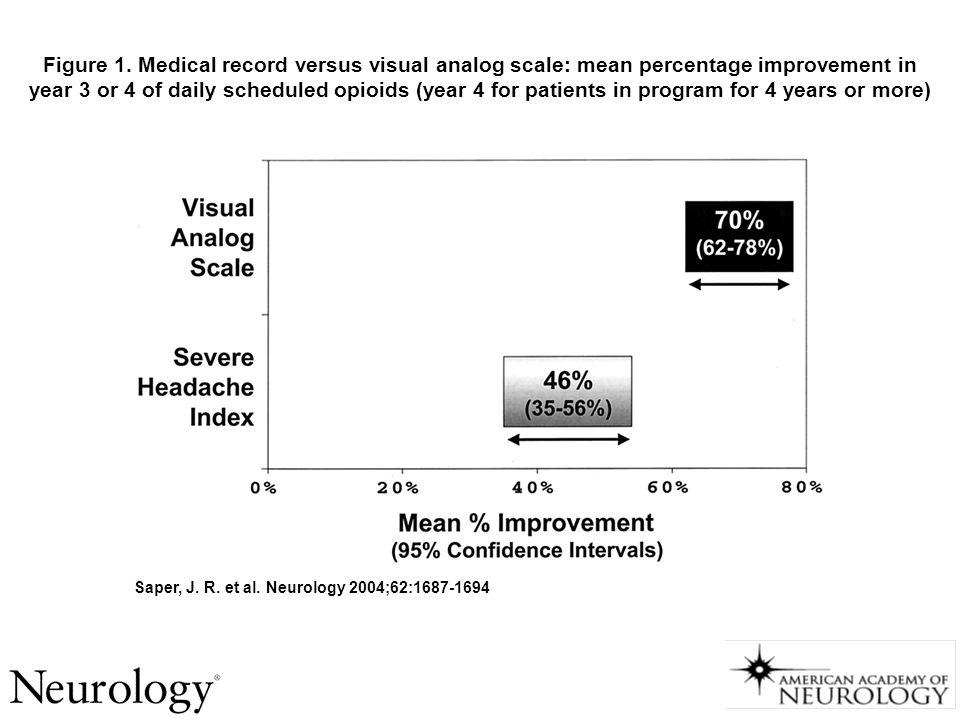 Saper, J. R. et al. Neurology 2004;62:1687-1694 Figure 1. Medical record versus visual analog scale: mean percentage improvement in year 3 or 4 of dai