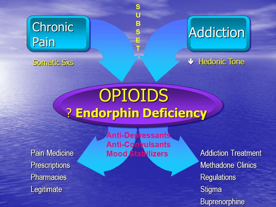 Addiction Chronic Pain Somatic Sxs Somatic Sxs Hedonic Tone Hedonic Tone OPIOIDS ? Endorphin Deficiency OPIOIDS ? Endorphin Deficiency Pain Medicine P