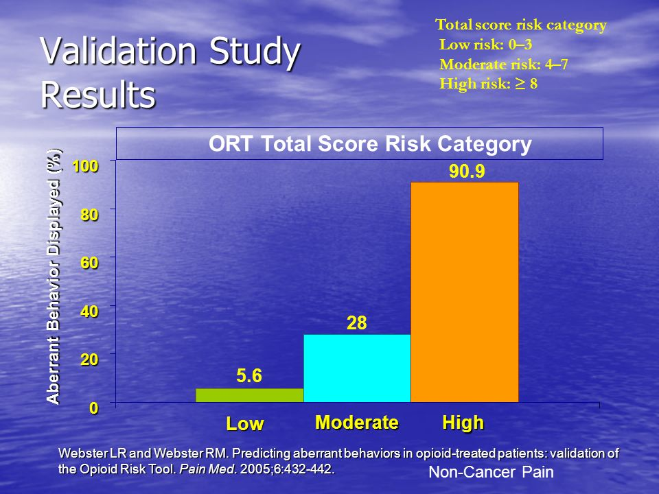 Validation Study Results 0 20 40 60 80 100 Low ModerateHigh Aberrant Behavior Displayed (%) 5.6 28 90.9 ORT Total Score Risk Category Webster LR and W