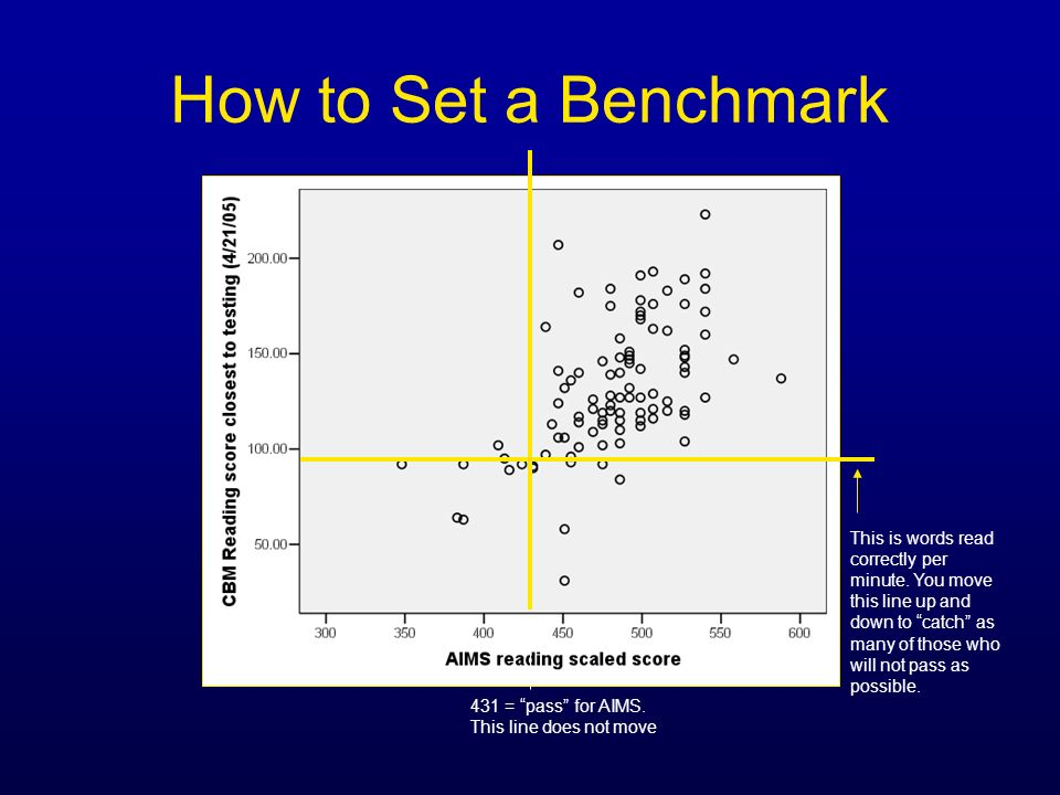 How to Set a Benchmark 431 = pass for AIMS. This line does not move This is words read correctly per minute. You move this line up and down to catch a