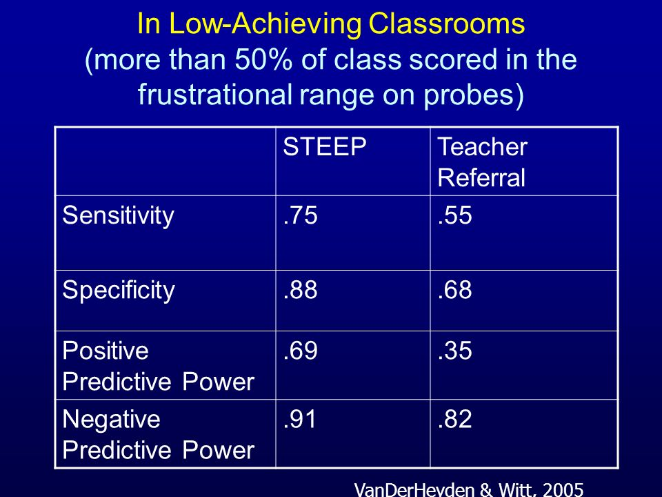 In Low-Achieving Classrooms (more than 50% of class scored in the frustrational range on probes) STEEPTeacher Referral Sensitivity.75.55 Specificity.8
