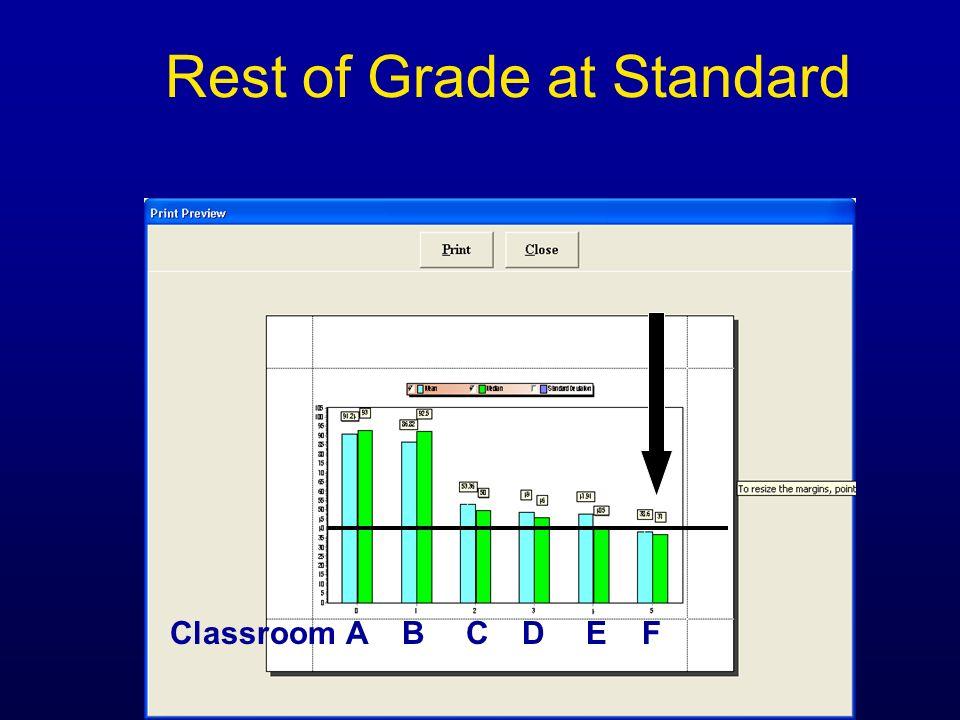 Rest of Grade at Standard ABCDEFClassroom