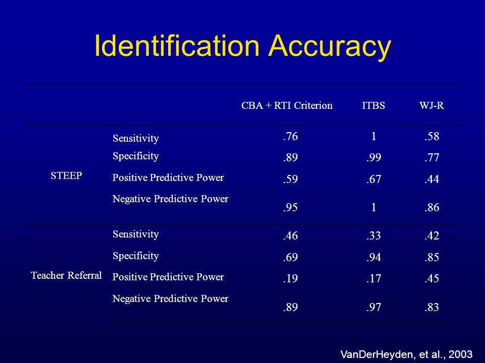 Identification Accuracy CBA + RTI CriterionITBSWJ-R STEEP Sensitivity.761.58 Specificity.89.99.77 Positive Predictive Power.59.67.44 Negative Predicti