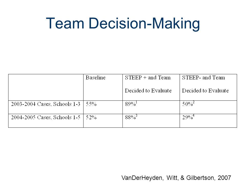 Team Decision-Making VanDerHeyden, Witt, & Gilbertson, 2007