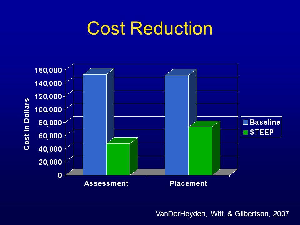 Cost Reduction VanDerHeyden, Witt, & Gilbertson, 2007
