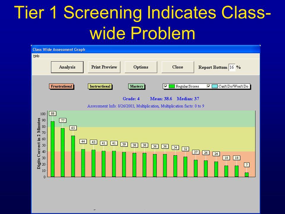 Tier 1 Screening Indicates Class- wide Problem