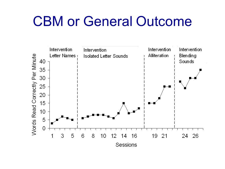 CBM or General Outcome